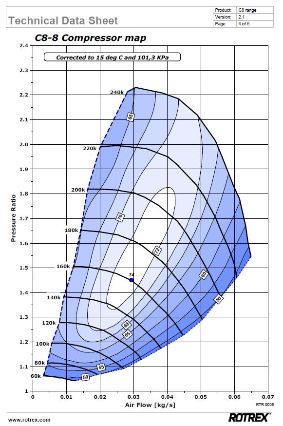 rotrex_c8-8_compressor_map.png
